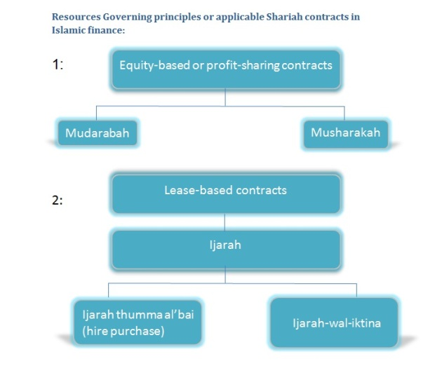 Resources Governing principles or applicable Shariah contracts in Islamic finance 1